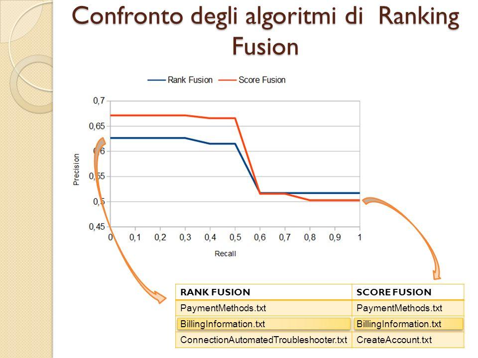 Confronto degli algoritmi di Ranking Fusion RANK FUSIONSCORE FUSION PaymentMethods.txt BillingInformation.txt ConnectionAutomatedTroubleshooter.txtCreateAccount.txt