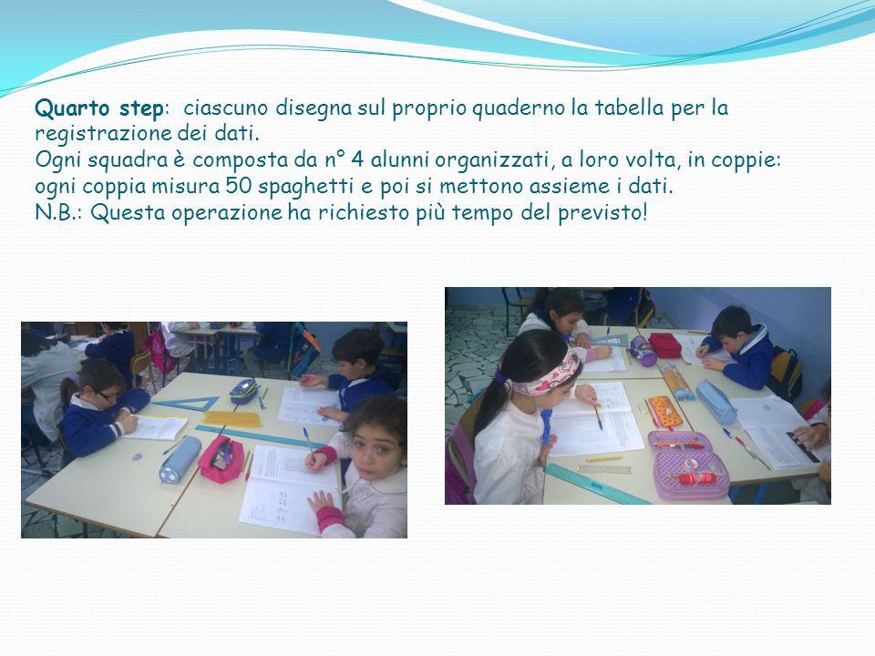 Quarto step: ciascuno disegna sul proprio quaderno la tabella per la registrazione dei dati. Ogni squadra è composta da n° 4 alunni organizzati, a lor