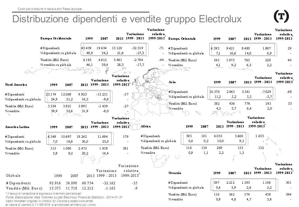 Costi per produrre in Italia e altri Paesi europei Distribuzione dipendenti e vendite gruppo Electrolux * Il tasso di variazione è espresso in termini percentuali.