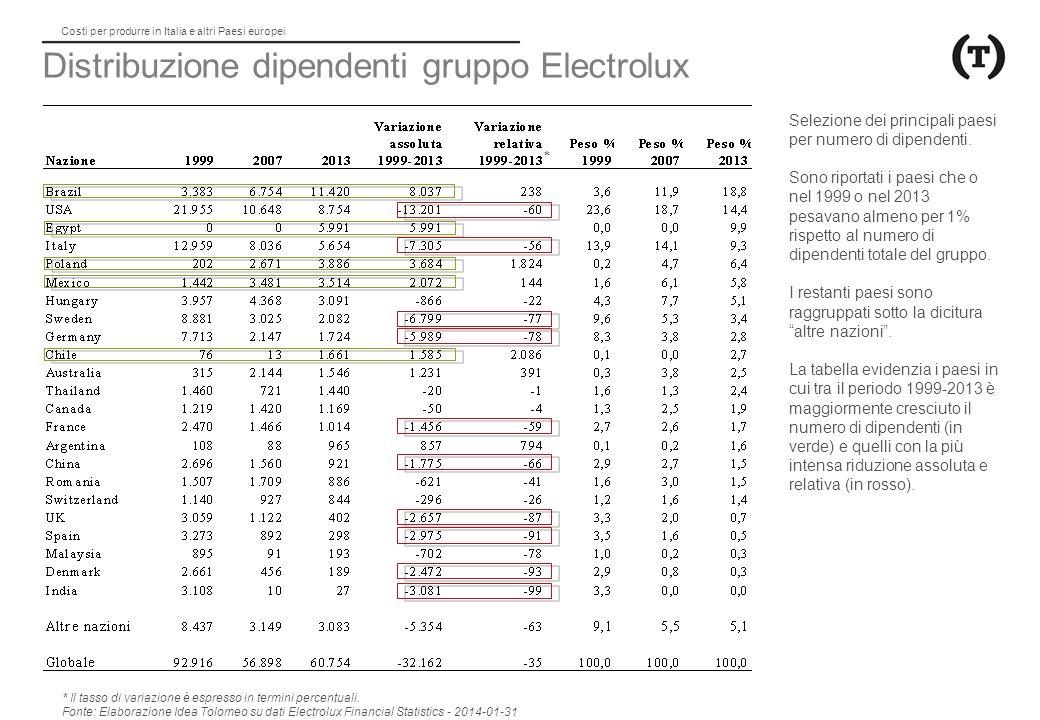 Costi per produrre in Italia e altri Paesi europei Distribuzione dipendenti gruppo Electrolux Selezione dei principali paesi per numero di dipendenti.