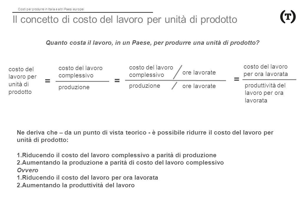 Costi per produrre in Italia e altri Paesi europei Costo del lavoro per unità di prodotto Livello Il costo del lavoro per unità di prodotto è dato dal quoziente tra costo del lavoro totale e prodotto, ed è equivalente al rapporto tra costo orario del lavoro e produttività del lavoro per ora lavorata.