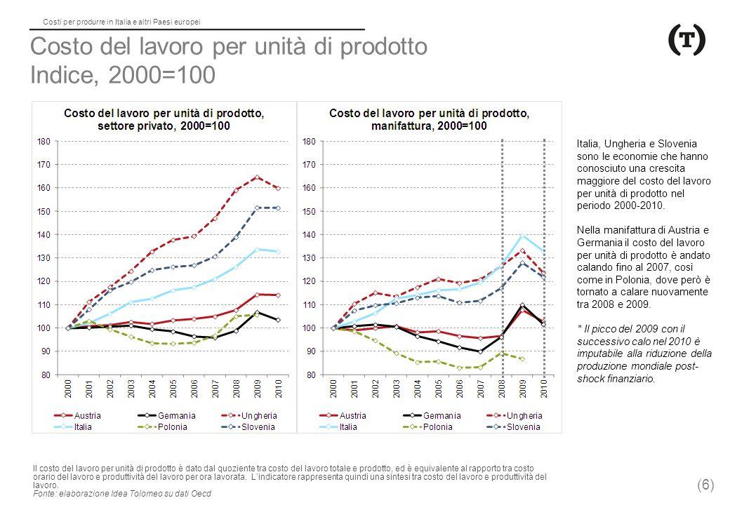 Costi per produrre in Italia e altri Paesi europei Costo del lavoro per unità di prodotto Indice, 2000=100 Italia, Ungheria e Slovenia sono le economie che hanno conosciuto una crescita maggiore del costo del lavoro per unità di prodotto nel periodo 2000-2010.