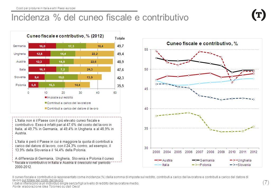 Costi per produrre in Italia e altri Paesi europei Incidenza % del cuneo fiscale e contributivo 49,7 49,4 48,9 47,6 42,3 35,5 Totale L'Italia non è il Paese con il più elevato cuneo fiscale e contributivo.