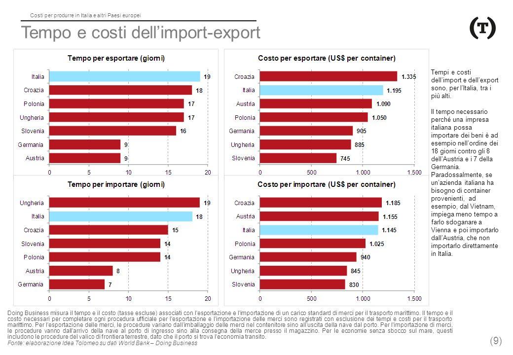 Costi per produrre in Italia e altri Paesi europei Tempo e costi dell'import-export Doing Business misura il tempo e il costo (tasse escluse) associati con l esportazione e l importazione di un carico standard di merci per il trasporto marittimo.