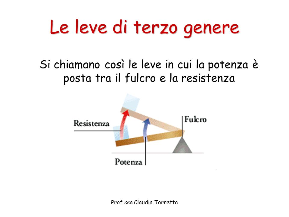 Le leve di terzo genere Si chiamano così le leve in cui la potenza è posta tra il fulcro e la resistenza Prof.ssa Claudia Torretta