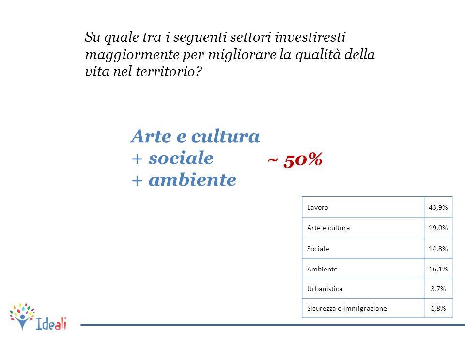 Su quale tra i seguenti settori investiresti maggiormente per migliorare la qualità della vita nel territorio? Lavoro43,9% Arte e cultura19,0% Sociale