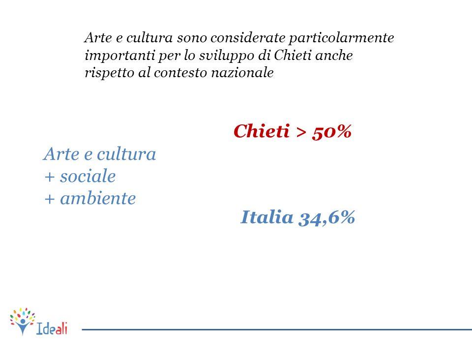 Arte e cultura + sociale + ambiente Chieti > 50% Italia 34,6% Arte e cultura sono considerate particolarmente importanti per lo sviluppo di Chieti anc