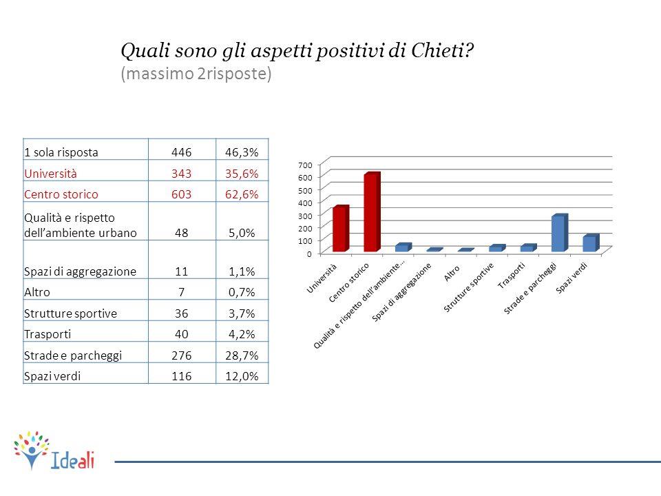 Quali sono gli aspetti positivi di Chieti? (massimo 2risposte) 1 sola risposta44646,3% Università34335,6% Centro storico60362,6% Qualità e rispetto de