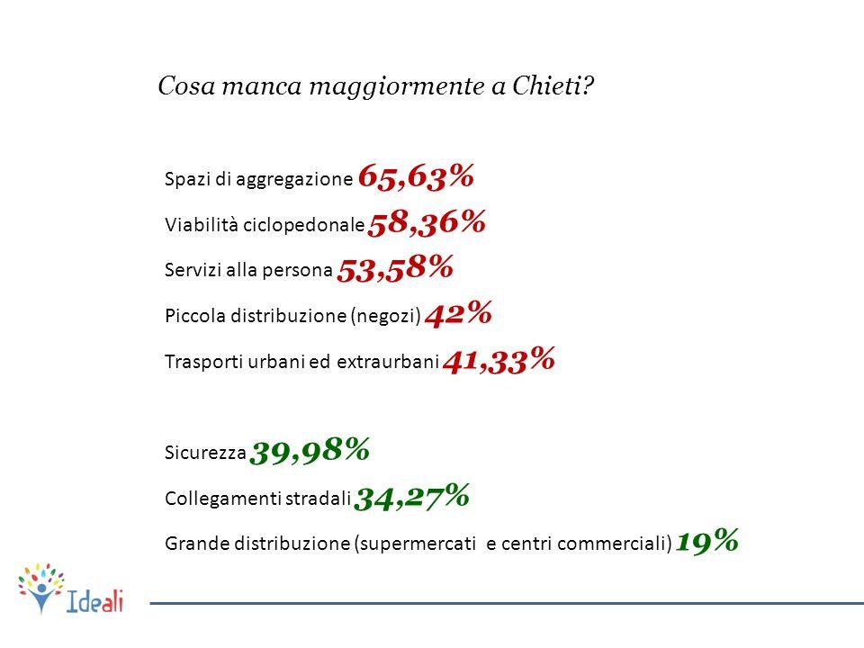 Cosa manca maggiormente a Chieti? Spazi di aggregazione 65,63% Viabilità ciclopedonale 58,36% Servizi alla persona 53,58% Piccola distribuzione (negoz