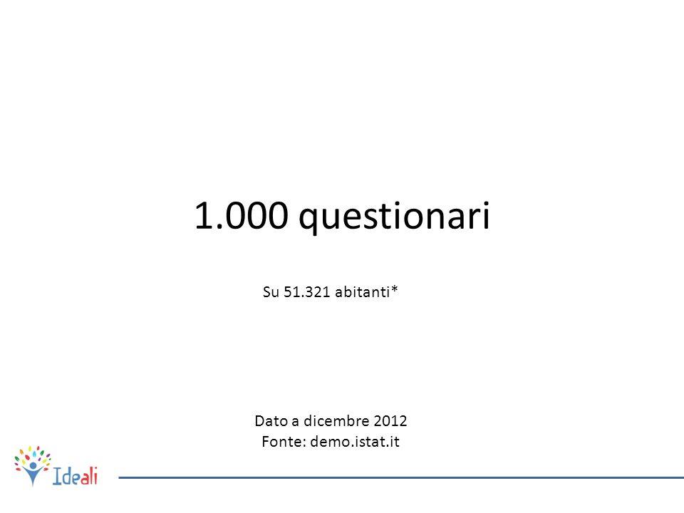 1.000 questionari Su 51.321 abitanti* Dato a dicembre 2012 Fonte: demo.istat.it