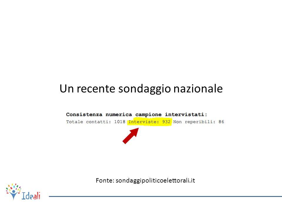 Un recente sondaggio nazionale Fonte: sondaggipoliticoelettorali.it