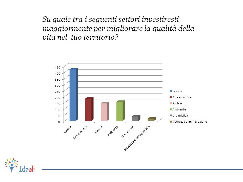 Su quale tra i seguenti settori investiresti maggiormente per migliorare la qualità della vita nel tuo territorio?