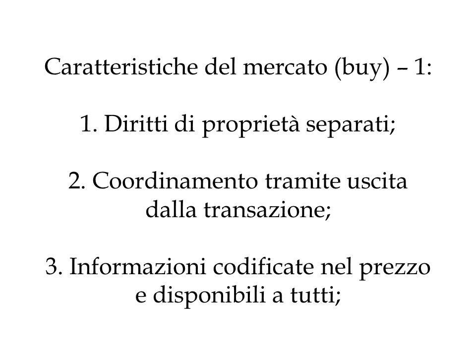 Caratteristiche del mercato (buy) – 1: 1. Diritti di proprietà separati; 2.
