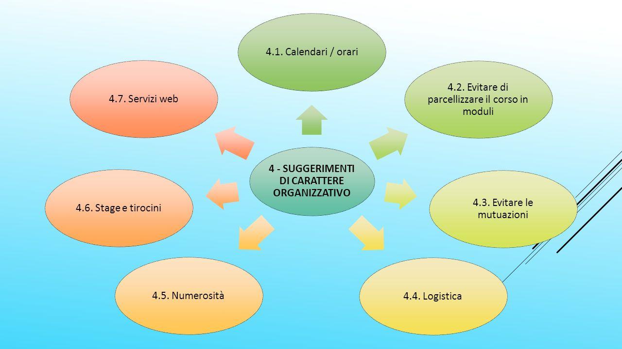 4 - SUGGERIMENTI DI CARATTERE ORGANIZZATIVO 4.1. Calendari / orari 4.2.