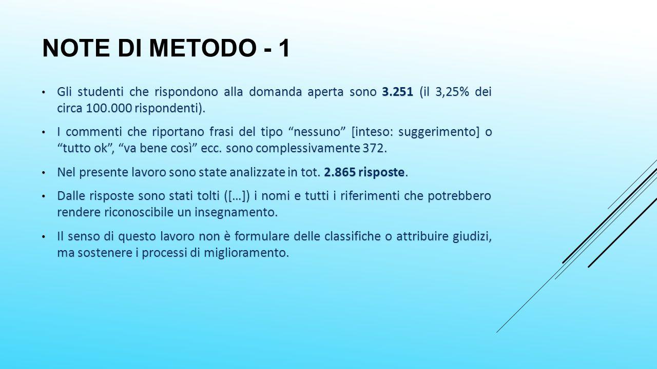 NOTE DI METODO - 1 Gli studenti che rispondono alla domanda aperta sono 3.251 (il 3,25% dei circa 100.000 rispondenti).