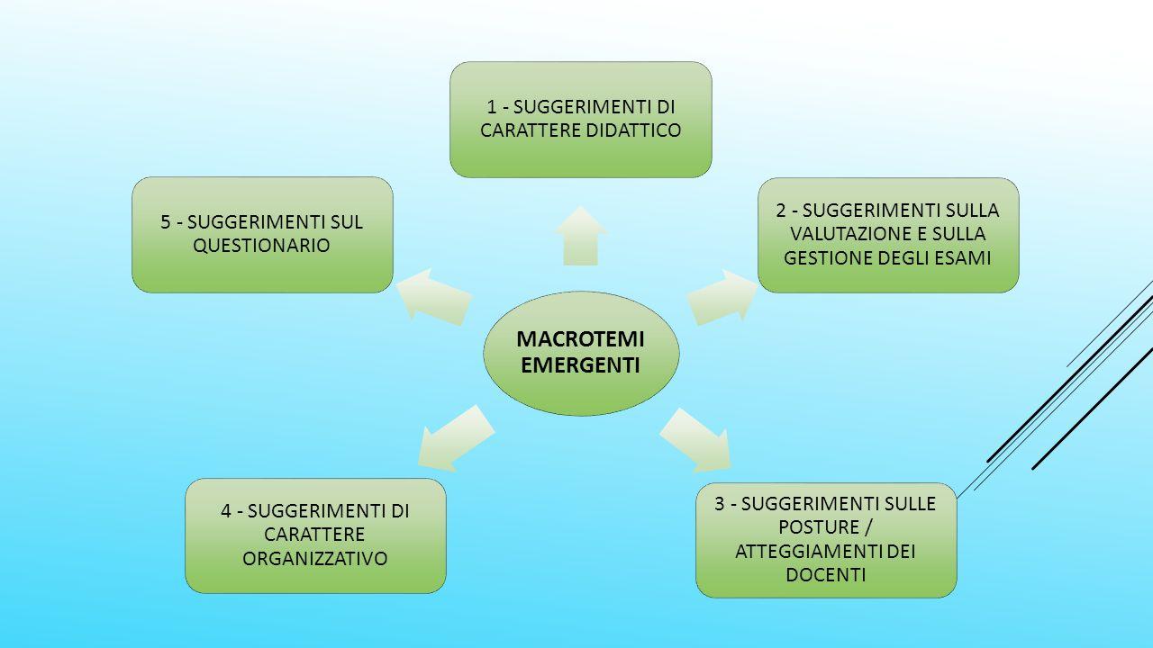 MACROTEMI EMERGENTI 1 - SUGGERIMENTI DI CARATTERE DIDATTICO 2 - SUGGERIMENTI SULLA VALUTAZIONE E SULLA GESTIONE DEGLI ESAMI 3 - SUGGERIMENTI SULLE POSTURE / ATTEGGIAMENTI DEI DOCENTI 4 - SUGGERIMENTI DI CARATTERE ORGANIZZATIVO 5 - SUGGERIMENTI SUL QUESTIONARIO