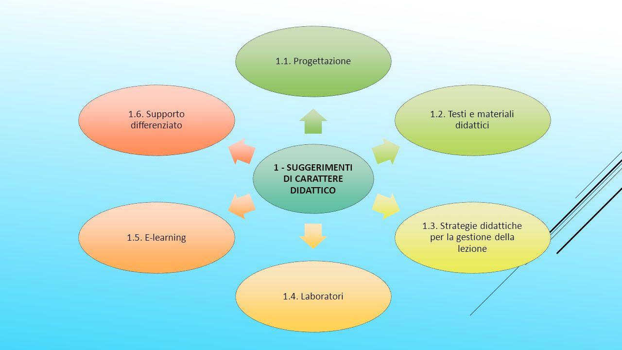 1 - SUGGERIMENTI DI CARATTERE DIDATTICO 1.1. Progettazione 1.2.