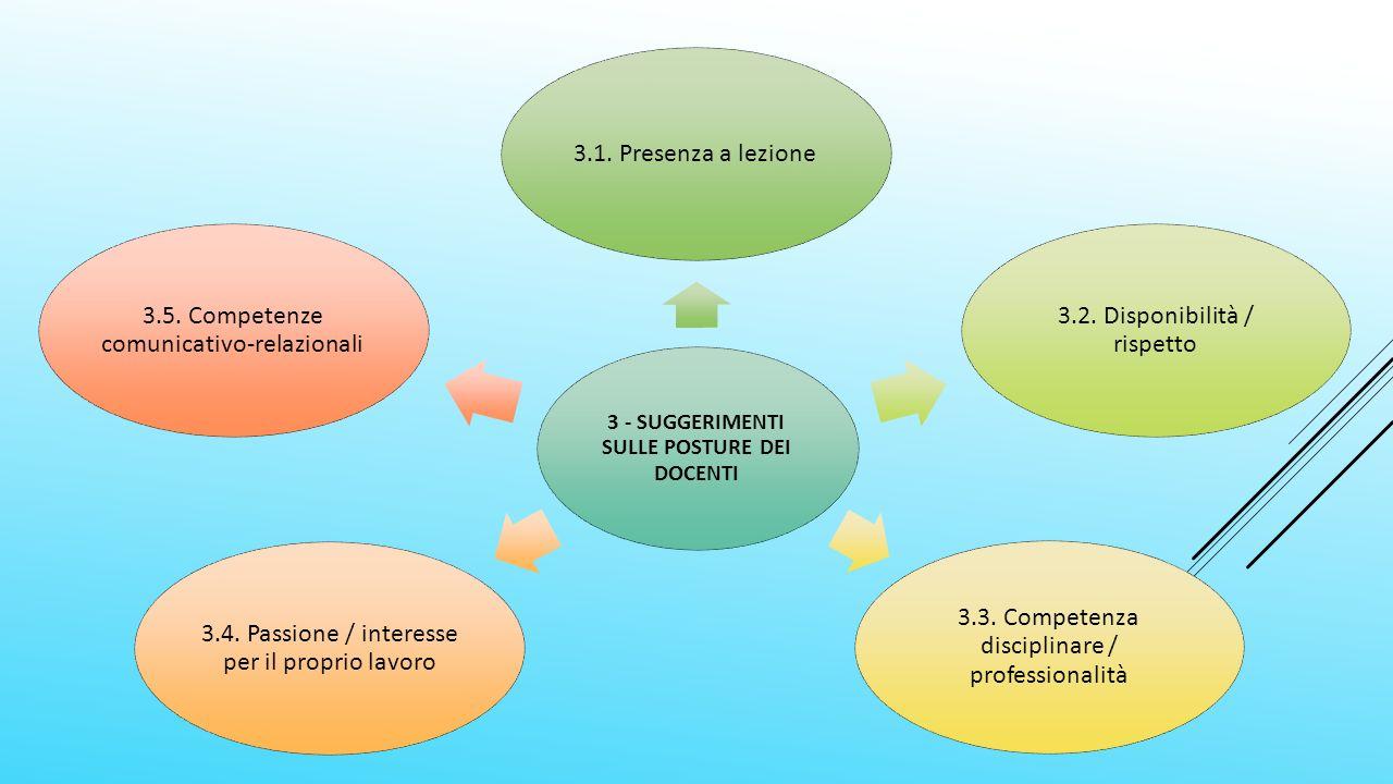 3 - SUGGERIMENTI SULLE POSTURE DEI DOCENTI 3.1. Presenza a lezione 3.2.