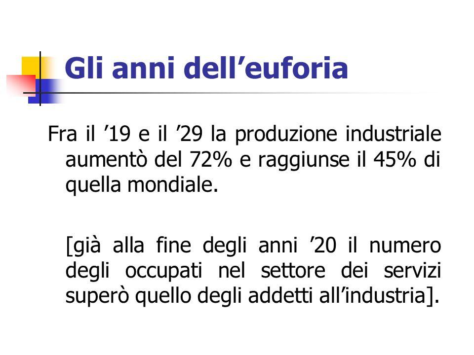 Gli anni dell'euforia Fra il '19 e il '29 la produzione industriale aumentò del 72% e raggiunse il 45% di quella mondiale. [già alla fine degli anni '
