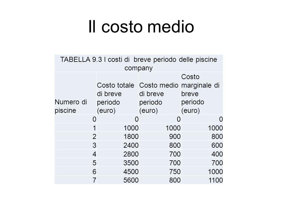 Il costo medio TABELLA 9.3 I costi di breve periodo delle piscine company Numero di piscine Costo totale di breve periodo (euro) Costo medio di breve