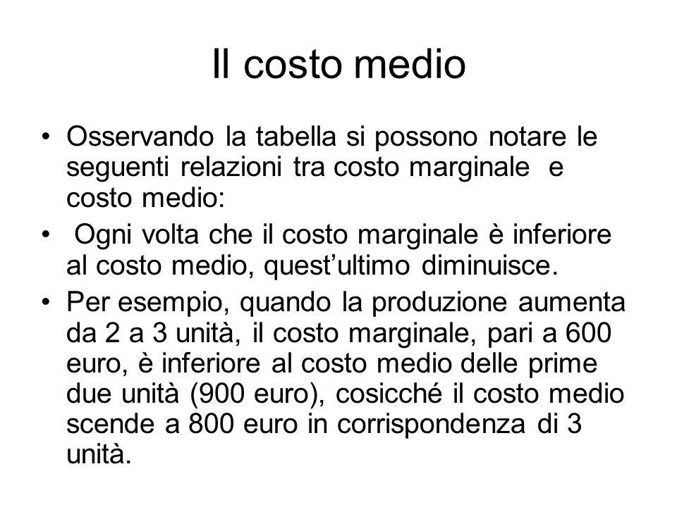 Il costo medio Osservando la tabella si possono notare le seguenti relazioni tra costo marginale e costo medio: Ogni volta che il costo marginale è inferiore al costo medio, quest'ultimo diminuisce.