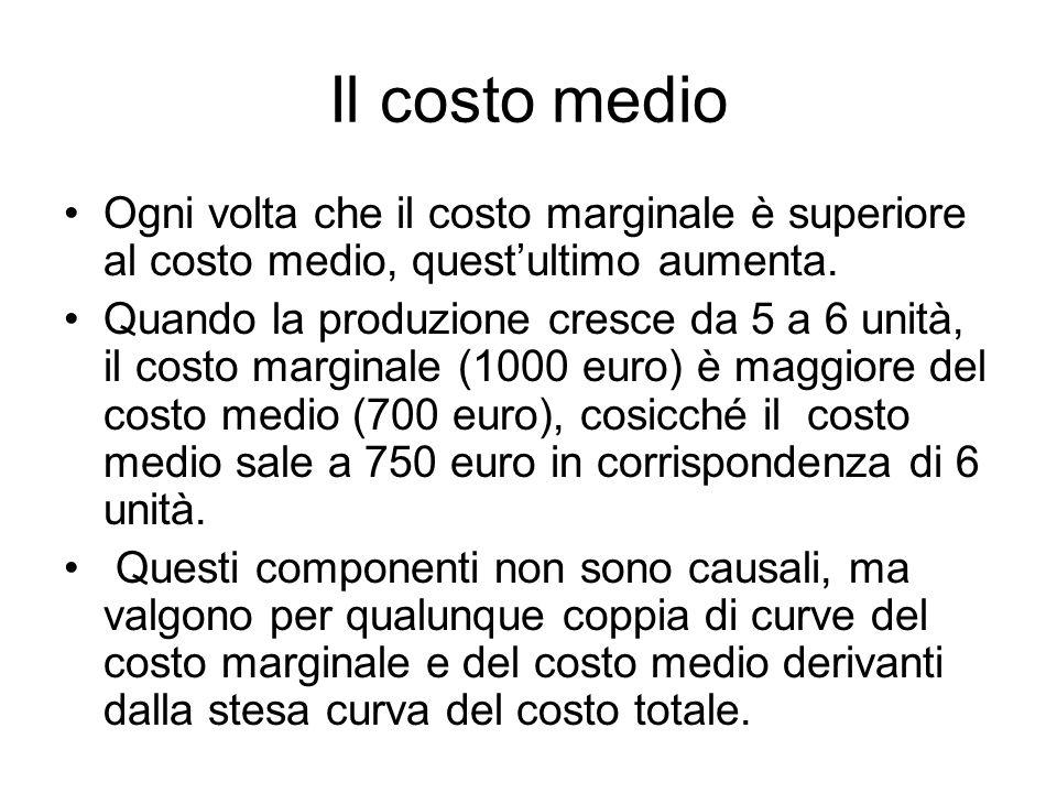 Il costo medio Ogni volta che il costo marginale è superiore al costo medio, quest'ultimo aumenta. Quando la produzione cresce da 5 a 6 unità, il cost