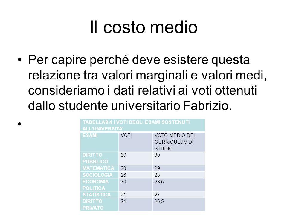 Il costo medio Per capire perché deve esistere questa relazione tra valori marginali e valori medi, consideriamo i dati relativi ai voti ottenuti dallo studente universitario Fabrizio.
