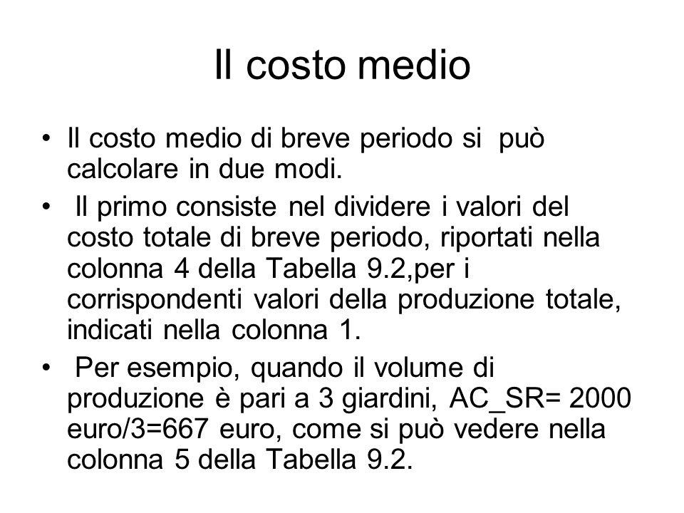 Il costo medio In alternativa il costo medio di breve periodo si può calcolare moltiplicando i dati contenuti nella tabella 5 della tabella 9.1 per il salario.