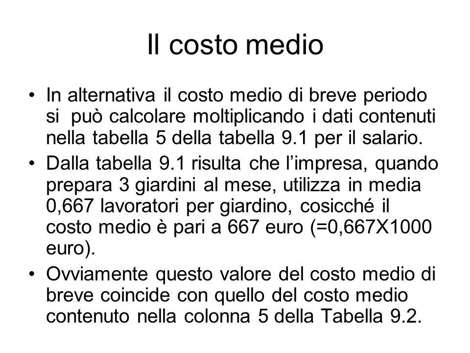 Il costo medio In alternativa il costo medio di breve periodo si può calcolare moltiplicando i dati contenuti nella tabella 5 della tabella 9.1 per il