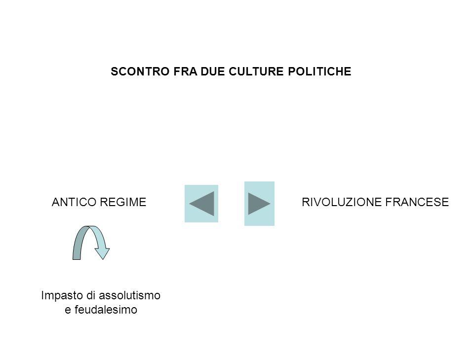 SCONTRO FRA DUE CULTURE POLITICHE ANTICO REGIMERIVOLUZIONE FRANCESE Impasto di assolutismo e feudalesimo