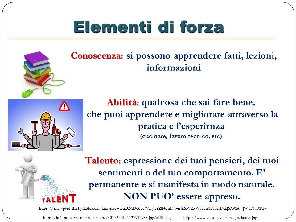 Elementi di forza Elementi di forza Conoscenza: Conoscenza: si possono apprendere fatti, lezioni, informazioni http://www.aspa.gov.al/images/books.jpg Talento: Talento: espressione dei tuoi pensieri, dei tuoi sentimenti o del tuo comportamento.