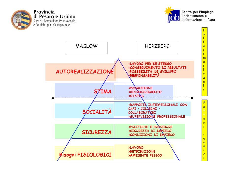 Centro per l'impiego l'orientamento e la formazione di Fano AUTOREALIZZAZIONE  LAVORO PER SE STESSO  CONSEGUIMENTO DI RISULTATI  POSSIBILITÀ DI SVI