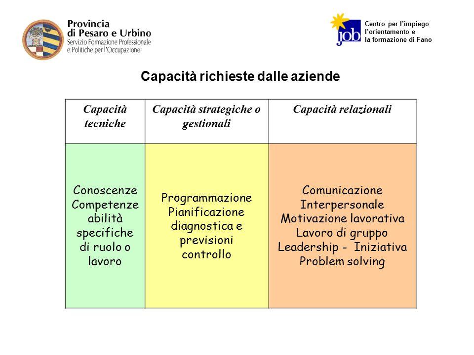 Centro per l'impiego l'orientamento e la formazione di Fano Capacità tecniche Capacità strategiche o gestionali Capacità relazionali Conoscenze Compet