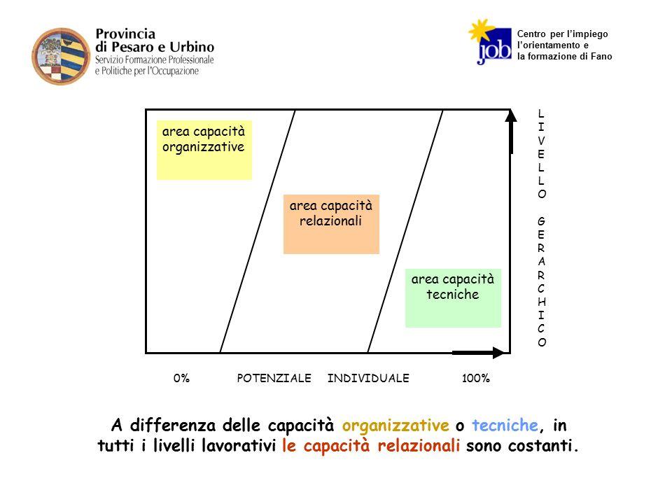 Centro per l'impiego l'orientamento e la formazione di Fano LIVELLO GERARCHICOLIVELLO GERARCHICO 0% POTENZIALE INDIVIDUALE 100% area capacità organizz