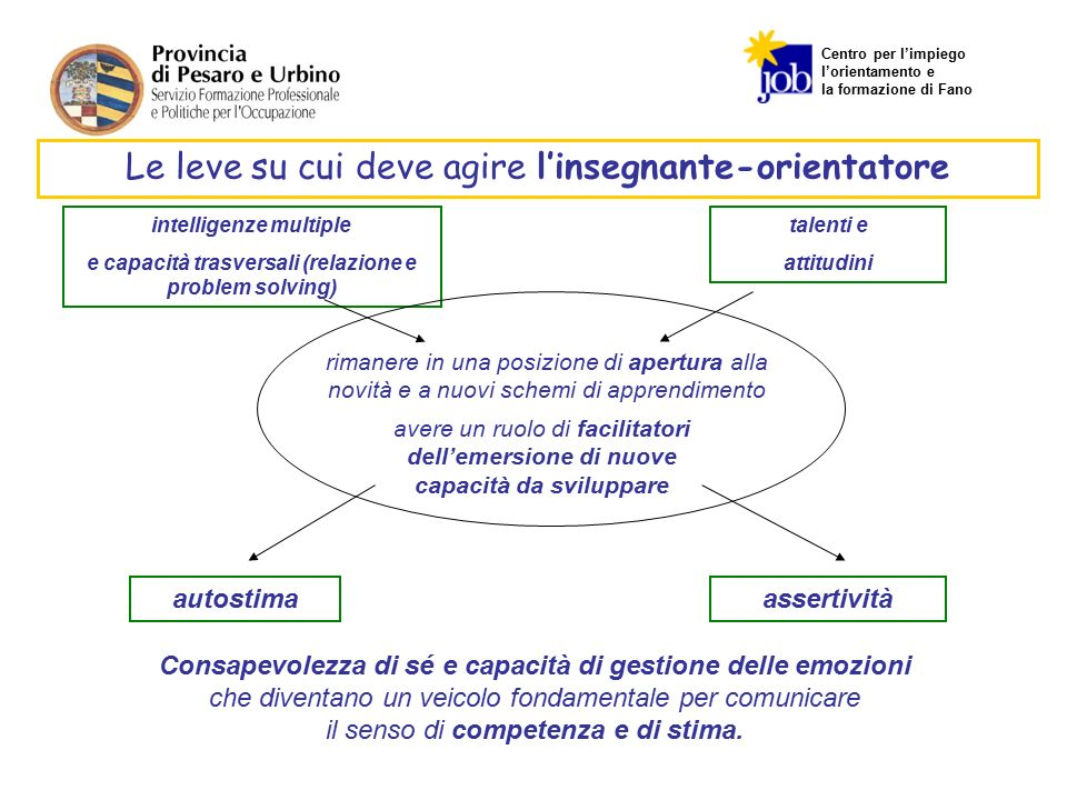 Centro per l'impiego l'orientamento e la formazione di Fano Le leve su cui deve agire l'insegnante-orientatore intelligenze multiple e capacità trasve