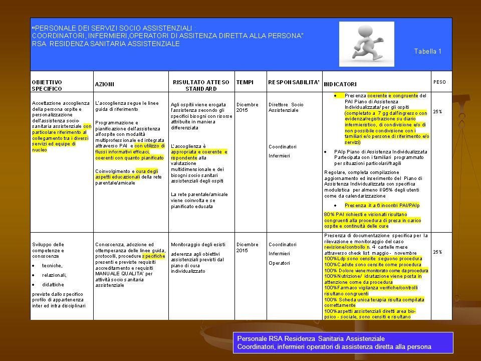Personale RSA Residenza Sanitaria Assistenziale Coordinatori, infermieri operatori di assistenza diretta alla persona