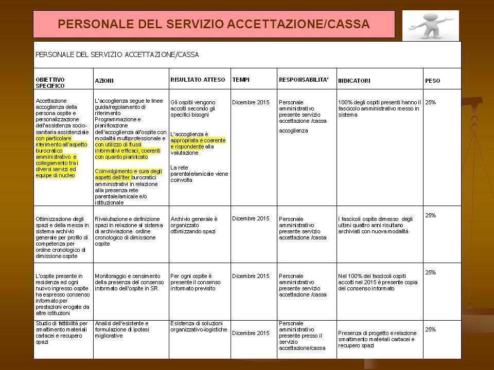 PERSONALE DEL SERVIZIO ACCETTAZIONE/CASSA