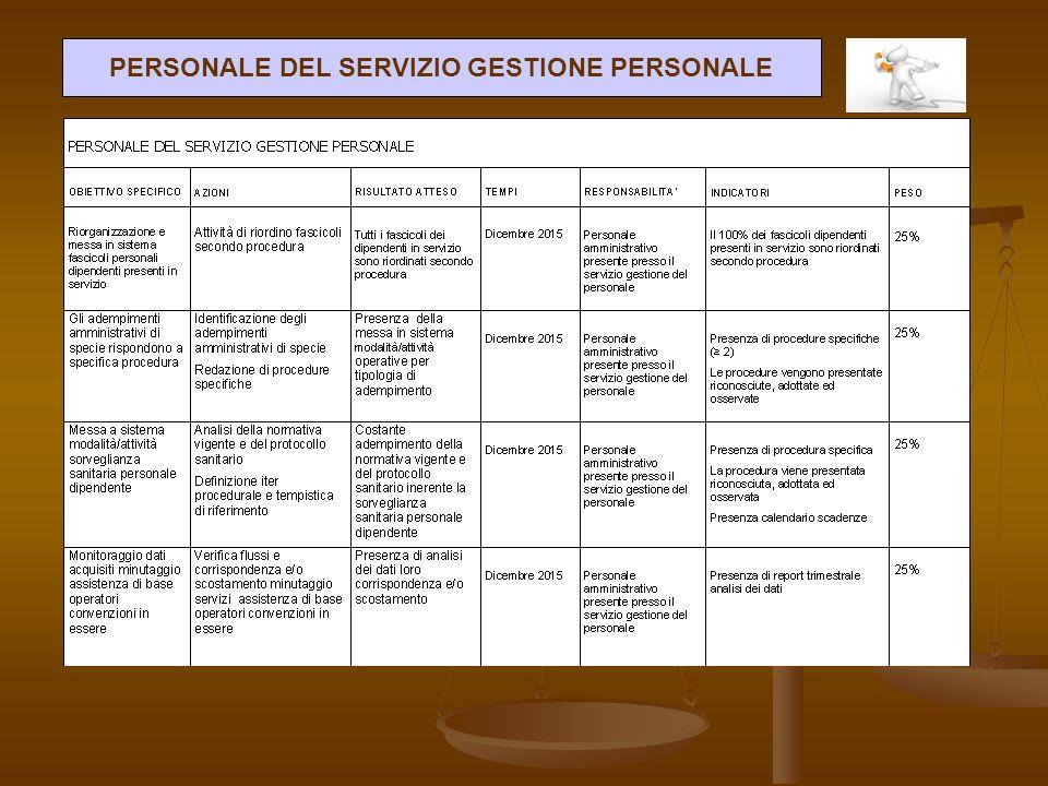 PERSONALE DEL SERVIZIO GESTIONE PERSONALE