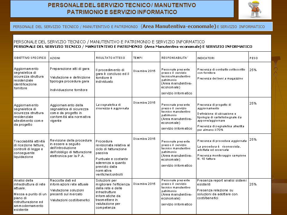 PERSONALE DEL SERVIZIO TECNICO / MANUTENTIVO PATRIMONIO E SERVIZIO INFORMATICO PERSONALE DEL SERVIZIO TECNICO / MANUTENTIVO E PATRIMONIO (Area Manutentiva-economale) E SERVIZIO INFORMATICO