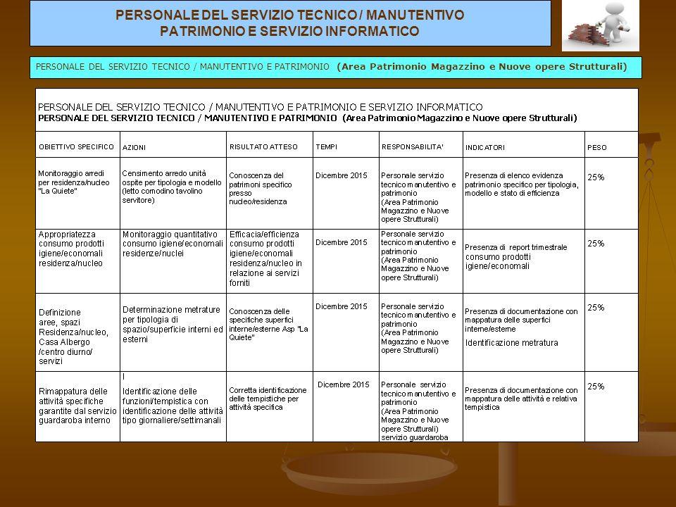 PERSONALE DEL SERVIZIO TECNICO / MANUTENTIVO PATRIMONIO E SERVIZIO INFORMATICO PERSONALE DEL SERVIZIO TECNICO / MANUTENTIVO E PATRIMONIO (Area Patrimonio Magazzino e Nuove opere Strutturali)