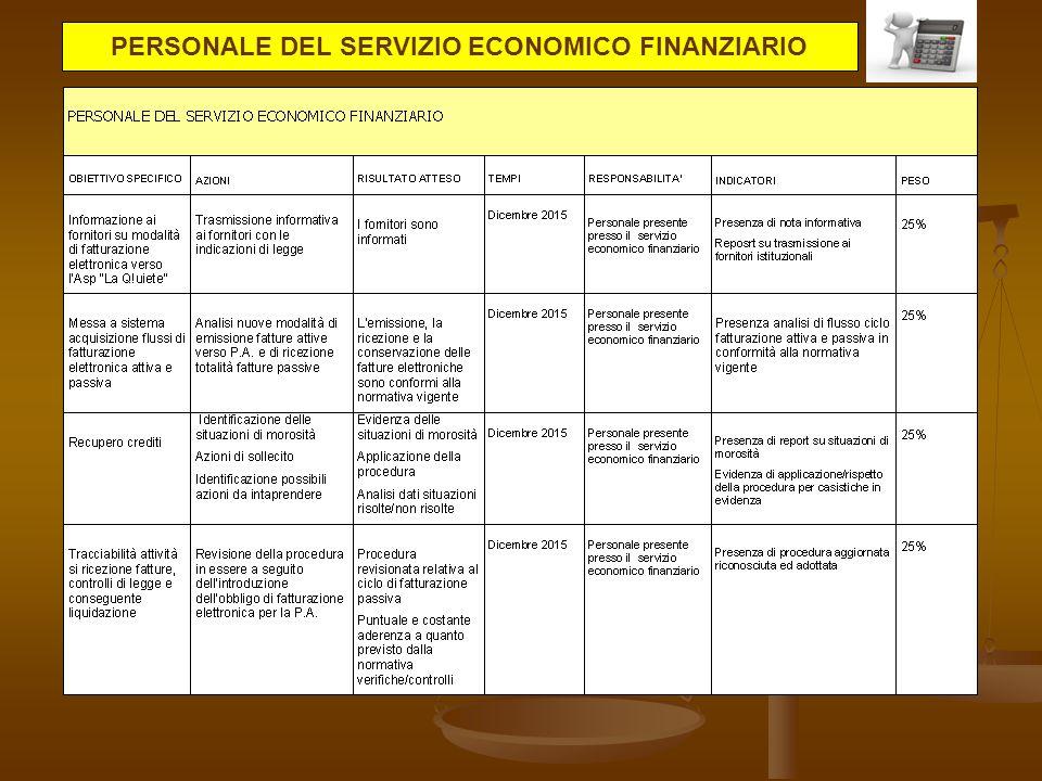 PERSONALE DEL SERVIZIO ECONOMICO FINANZIARIO