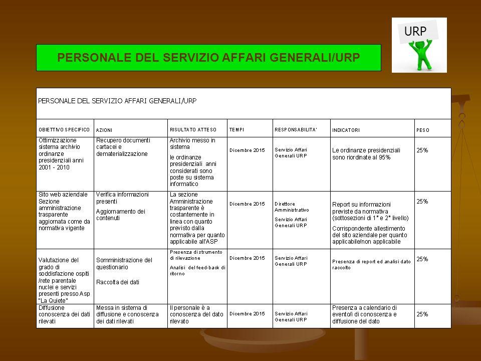 PERSONALE DEL SERVIZIO AFFARI GENERALI/URP URP