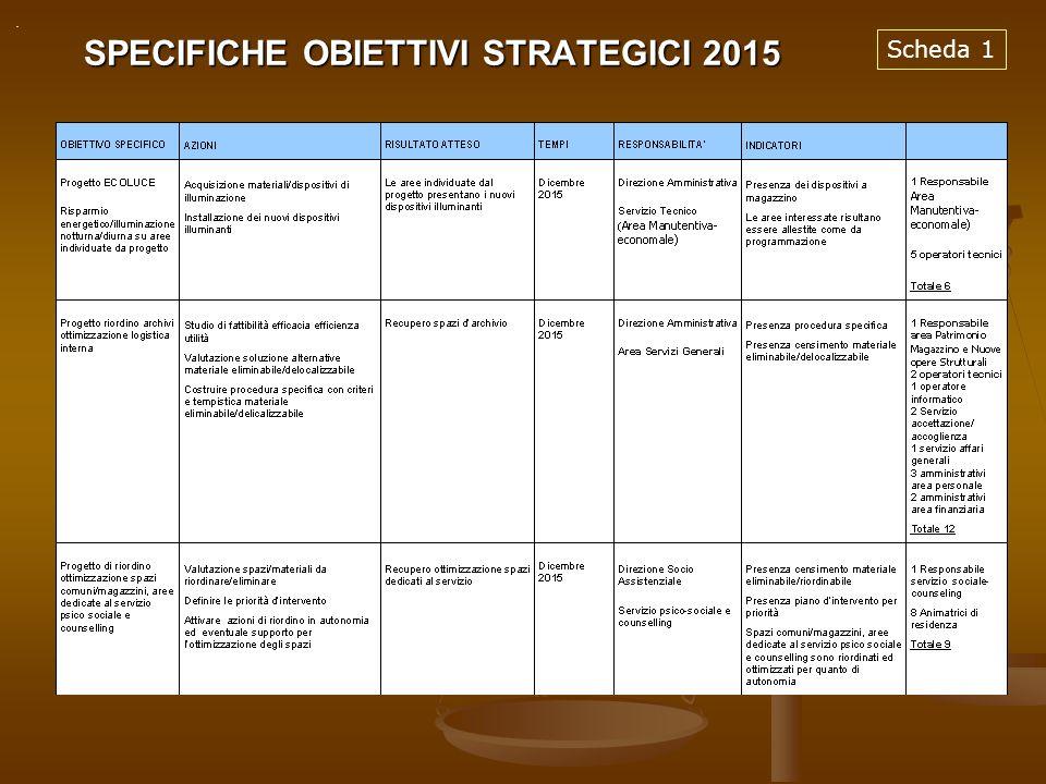 SPECIFICHE OBIETTIVI STRATEGICI 2015 Scheda 1