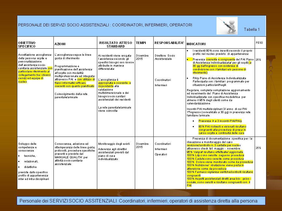 Personale dei SERVIZI SOCIO ASSITENZIALI Coordinatori, infermieri, operatori di assistenza diretta alla persona