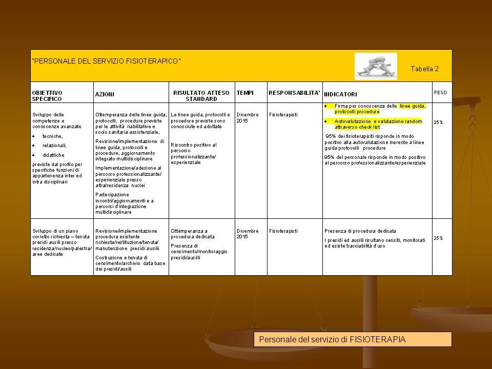 Scheda 2 SPECIFICHE OBIETTIVI STRATEGICI 2015 Unità 152
