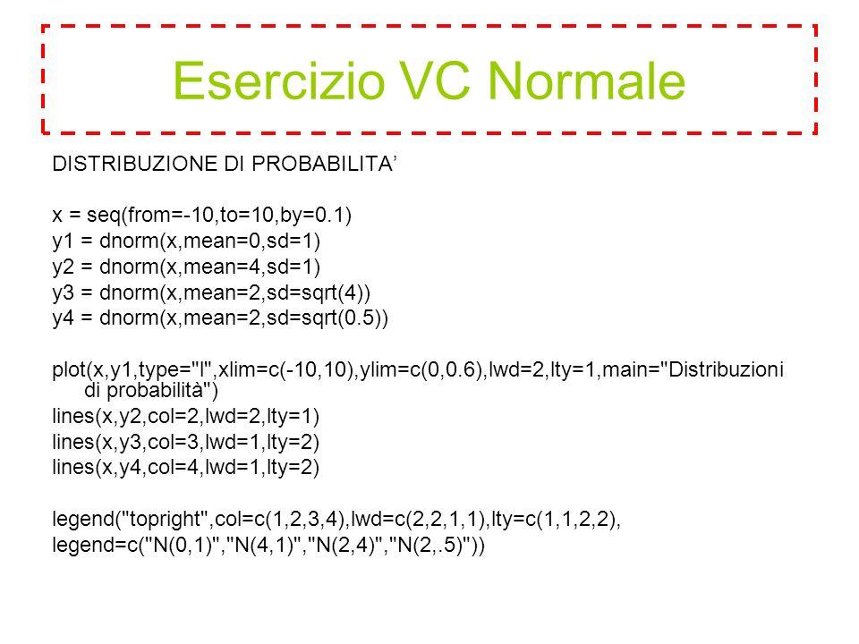 DISTRIBUZIONE DI PROBABILITA' x = seq(from=-10,to=10,by=0.1) y1 = dnorm(x,mean=0,sd=1) y2 = dnorm(x,mean=4,sd=1) y3 = dnorm(x,mean=2,sd=sqrt(4)) y4 = dnorm(x,mean=2,sd=sqrt(0.5)) plot(x,y1,type= l ,xlim=c(-10,10),ylim=c(0,0.6),lwd=2,lty=1,main= Distribuzioni di probabilità ) lines(x,y2,col=2,lwd=2,lty=1) lines(x,y3,col=3,lwd=1,lty=2) lines(x,y4,col=4,lwd=1,lty=2) legend( topright ,col=c(1,2,3,4),lwd=c(2,2,1,1),lty=c(1,1,2,2), legend=c( N(0,1) , N(4,1) , N(2,4) , N(2,.5) )) Esercizio VC Normale