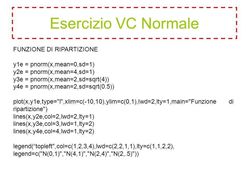 FUNZIONE DI RIPARTIZIONE y1e = pnorm(x,mean=0,sd=1) y2e = pnorm(x,mean=4,sd=1) y3e = pnorm(x,mean=2,sd=sqrt(4)) y4e = pnorm(x,mean=2,sd=sqrt(0.5)) plot(x,y1e,type= l ,xlim=c(-10,10),ylim=c(0,1),lwd=2,lty=1,main= Funzione di ripartizione ) lines(x,y2e,col=2,lwd=2,lty=1) lines(x,y3e,col=3,lwd=1,lty=2) lines(x,y4e,col=4,lwd=1,lty=2) legend( topleft ,col=c(1,2,3,4),lwd=c(2,2,1,1),lty=c(1,1,2,2), legend=c( N(0,1) , N(4,1) , N(2,4) , N(2,.5) ))