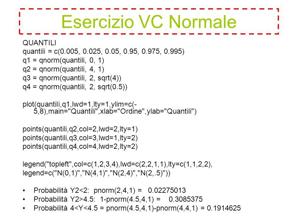 QUANTILI quantili = c(0.005, 0.025, 0.05, 0.95, 0.975, 0.995) q1 = qnorm(quantili, 0, 1) q2 = qnorm(quantili, 4, 1) q3 = qnorm(quantili, 2, sqrt(4)) q4 = qnorm(quantili, 2, sqrt(0.5)) plot(quantili,q1,lwd=1,lty=1,ylim=c(- 5,8),main= Quantili ,xlab= Ordine ,ylab= Quantili ) points(quantili,q2,col=2,lwd=2,lty=1) points(quantili,q3,col=3,lwd=1,lty=2) points(quantili,q4,col=4,lwd=2,lty=2) legend( topleft ,col=c(1,2,3,4),lwd=c(2,2,1,1),lty=c(1,1,2,2), legend=c( N(0,1) , N(4,1) , N(2,4) , N(2,.5) )) Probabilità Y2<2: pnorm(2,4,1) = 0.02275013 Probabilità Y2>4.5: 1-pnorm(4.5,4,1) = 0.3085375 Probabilità 4<Y<4.5 = pnorm(4.5,4,1)-pnorm(4,4,1) = 0.1914625 Esercizio VC Normale