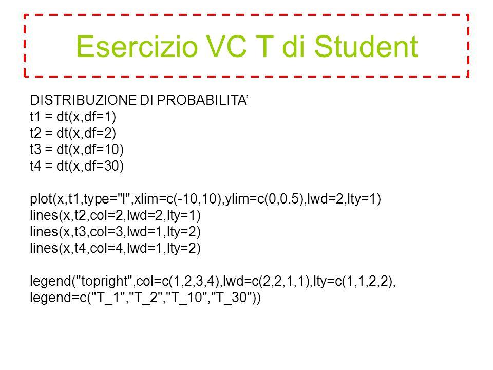 DISTRIBUZIONE DI PROBABILITA' t1 = dt(x,df=1) t2 = dt(x,df=2) t3 = dt(x,df=10) t4 = dt(x,df=30) plot(x,t1,type= l ,xlim=c(-10,10),ylim=c(0,0.5),lwd=2,lty=1) lines(x,t2,col=2,lwd=2,lty=1) lines(x,t3,col=3,lwd=1,lty=2) lines(x,t4,col=4,lwd=1,lty=2) legend( topright ,col=c(1,2,3,4),lwd=c(2,2,1,1),lty=c(1,1,2,2), legend=c( T_1 , T_2 , T_10 , T_30 )) Esercizio VC T di Student