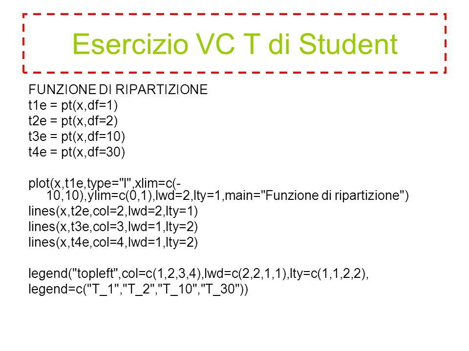 FUNZIONE DI RIPARTIZIONE t1e = pt(x,df=1) t2e = pt(x,df=2) t3e = pt(x,df=10) t4e = pt(x,df=30) plot(x,t1e,type= l ,xlim=c(- 10,10),ylim=c(0,1),lwd=2,lty=1,main= Funzione di ripartizione ) lines(x,t2e,col=2,lwd=2,lty=1) lines(x,t3e,col=3,lwd=1,lty=2) lines(x,t4e,col=4,lwd=1,lty=2) legend( topleft ,col=c(1,2,3,4),lwd=c(2,2,1,1),lty=c(1,1,2,2), legend=c( T_1 , T_2 , T_10 , T_30 )) Esercizio VC T di Student